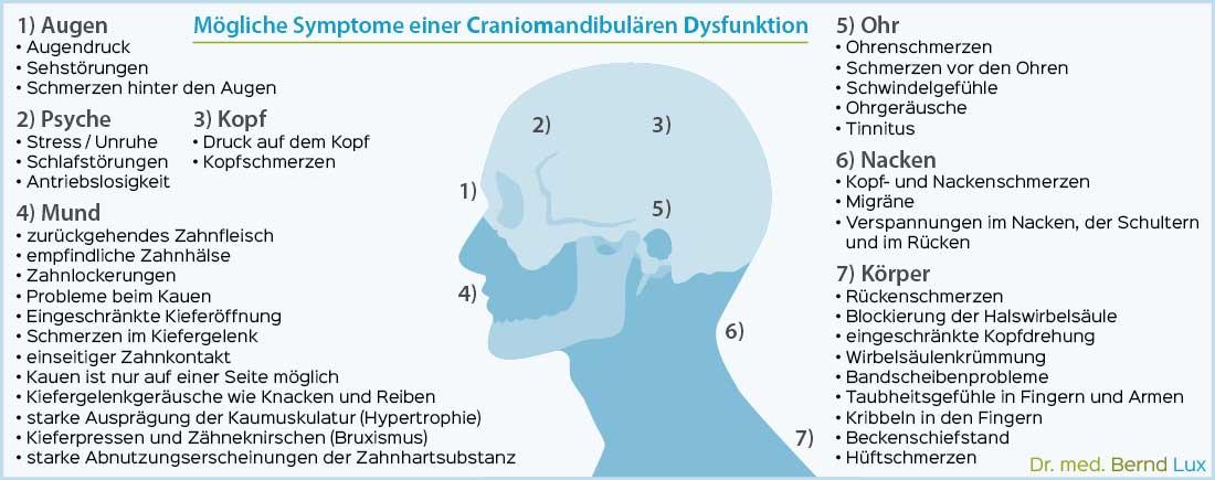 Symptome einer Craniomandibulären Dysfunktion - Zahnarztpraxis im Zerbster Zentrum - Zahnarzt Dr. med. Bernd Lux.