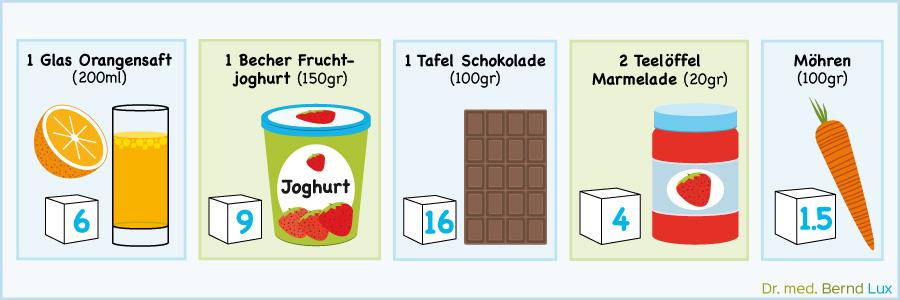 Zuckerquiz - Zahnarztpraxis im Zerbster Zentrum - Zahnarzt Dr. med. Bernd Lux.