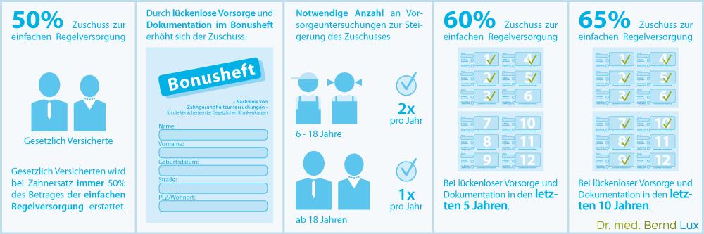 Bonusheft - Zuzahlung der Krankenkasse im Überblick - Zahnarztpraxis im Zerbster Zentrum - Zahnarzt Dr. med. Bernd Lux.